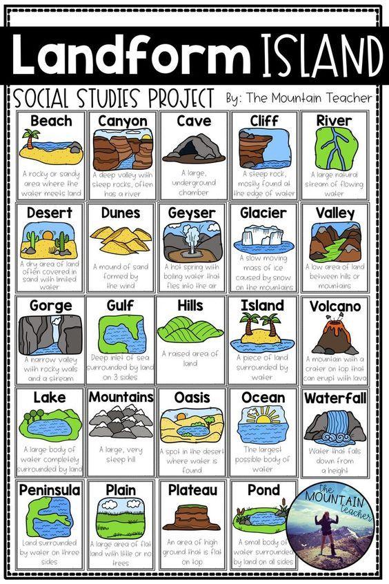 Landform Project Landform Island Teaching Geography Middle School Geography Social Studies Elementary Landforms worksheets 2nd grade