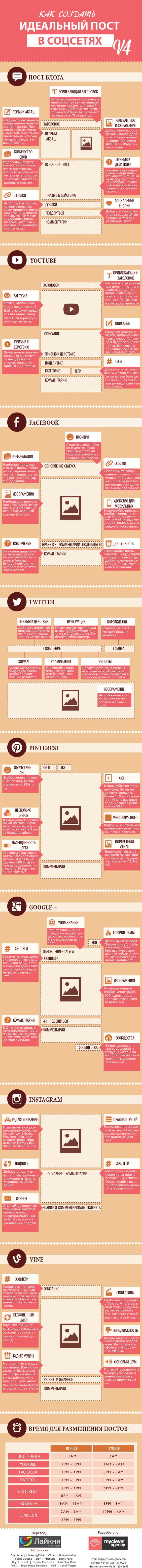 Идеальный пост для соцсетей (Инфографика) - ОТличная рекомендация для СЕО!!: