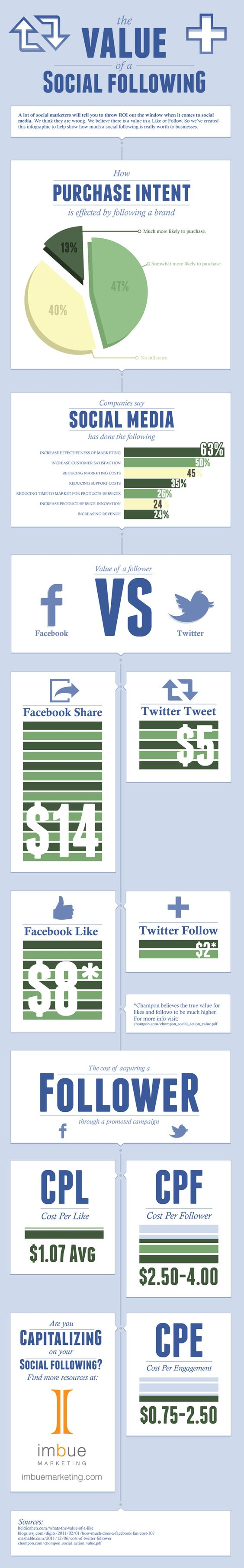 What's a Facebook Like, Twitter Follower Worth to Brands?