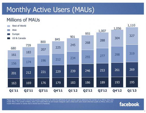 Gigantisch, ach was, astronomisch, das sind die Nutzerzahlen von Facebook: Weltweit zählt das Soziale Netzwerk 1,11 Mrd. User, davon nutzen 665 Mio. Facebook täglich. Auch interessant: 751 Mio. Nutzer greifen mobil zu.