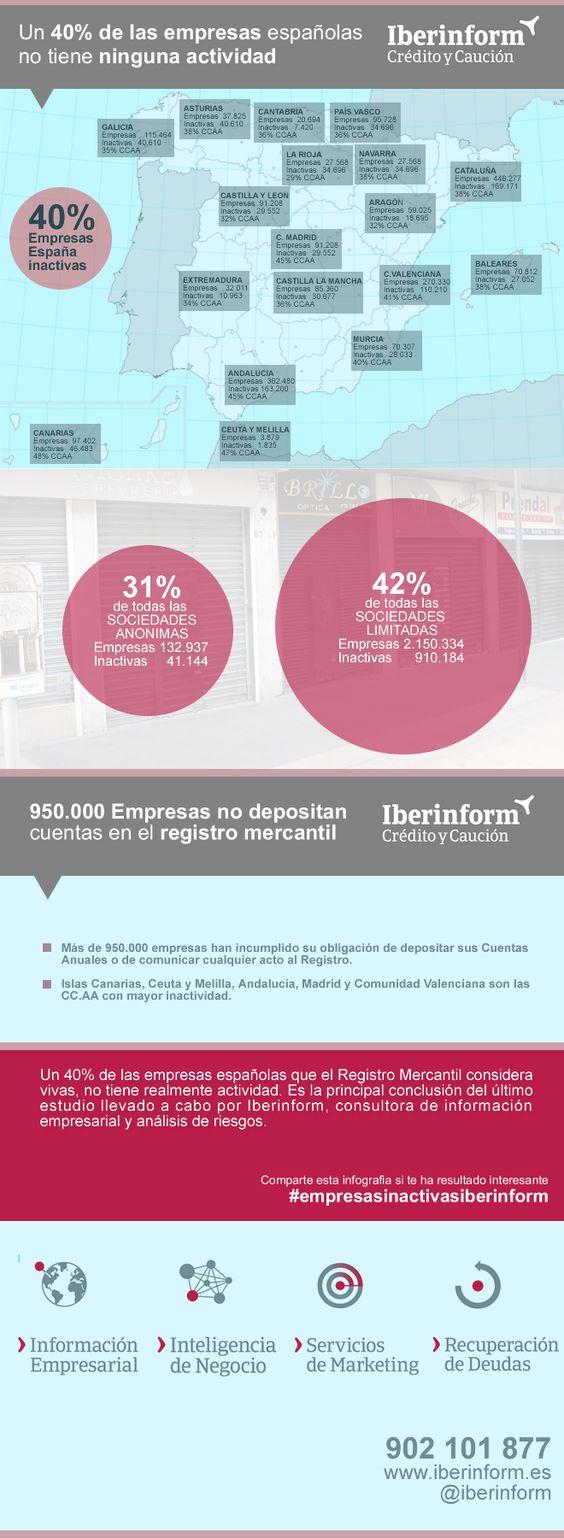 Empresas inactivas en España #infografia #infographic #entrepreneurship
