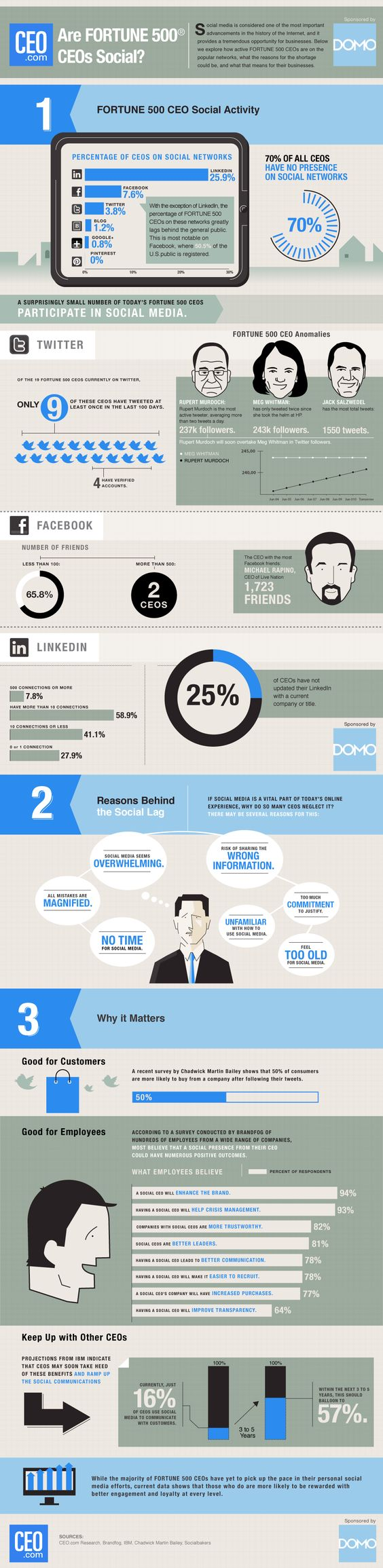 Infographic: How Social are Fortune 500 CEO's. Social media infographic.