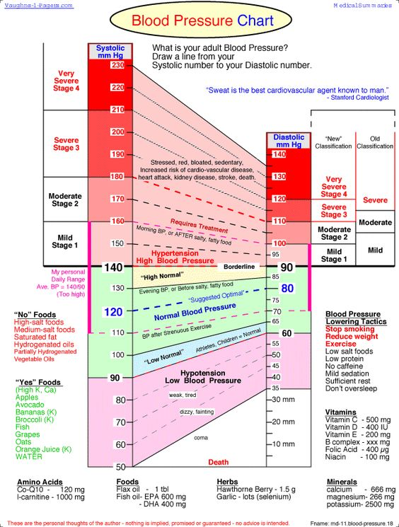 Systolic and Diastolic Blood Pressure and Pulse (with relationship - drug classification chart