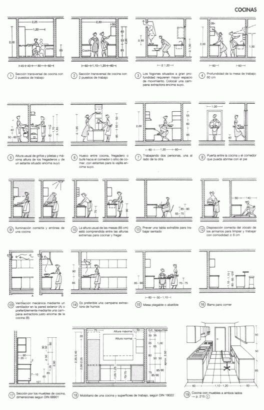 """Conceptos básicos de la cocina actual, desarrollados por Ernst Neufert en su clásico """"Arte de proyectar en Arquitectura"""":"""