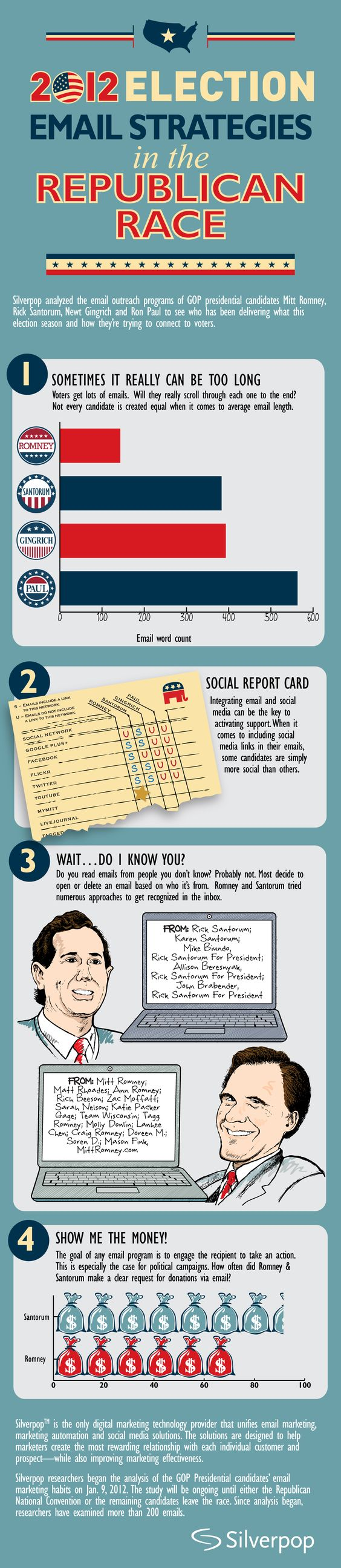 #infographic * 2012 ELECTION EMAIL STRATEGIES IN THE REPUBLICAN RACE * Romney | Santorum | Gingrich | Paul | Gplus | Facebook | Flickr | Twitter | MyMitt |
