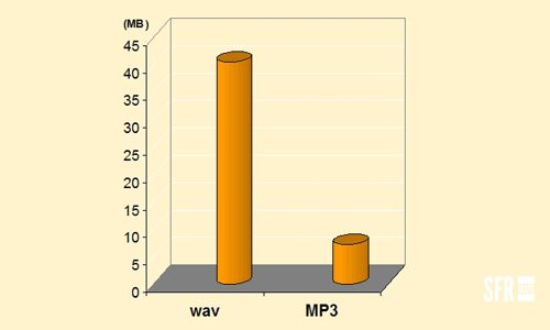 Mp3 Vs Wav Guess Which One You Want To Be Uploading To Spotify In 2020 Music Help Recording Artists Spotify