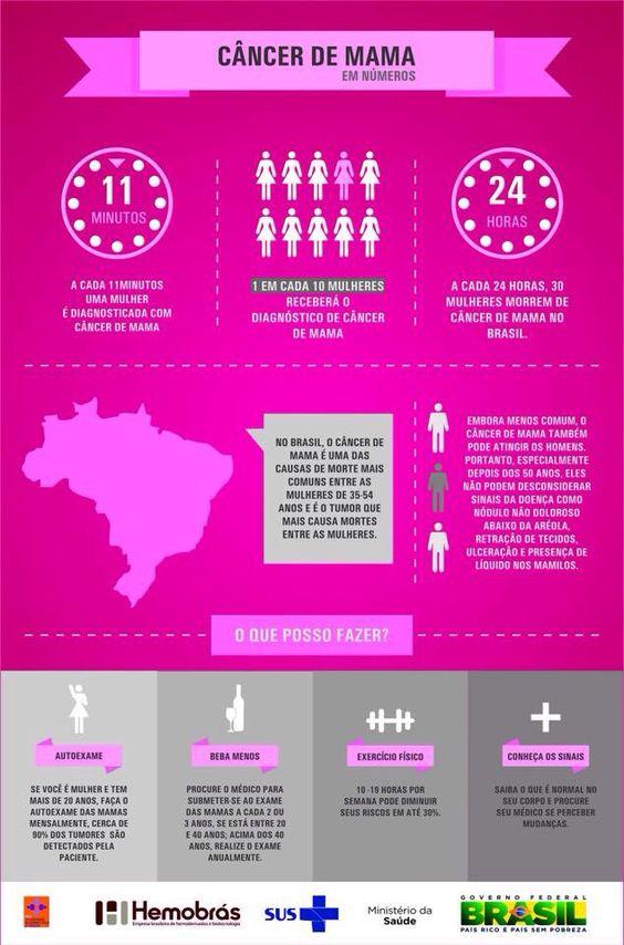 Acesse, como fazer o auto exame de câncer de mama e outras mensagens sobre a campanha Outubro Rosa.