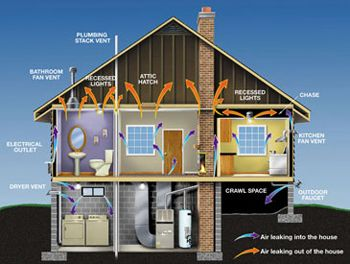 http://www.fulfordhvac.com - Are you noticing that your home isn't staying as warm or as cool as it should be? Air leaking in or out of your house may be the problem. Call Fulford Heating & Cooling today for an evaluation today and see a difference in your energy bill as soon as next month! (910) 842-6589