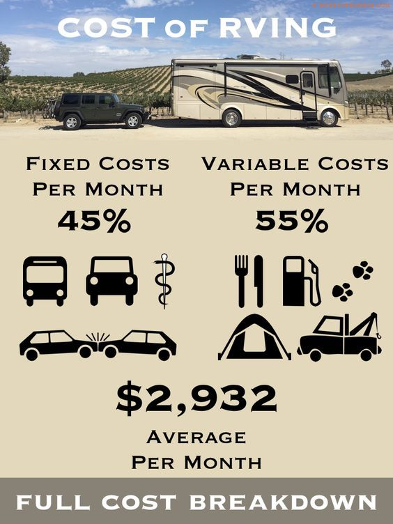 Rv Living Costs Full Time In A Motorhome For One Year With