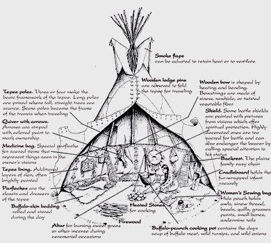 Les habitations amérindiennes