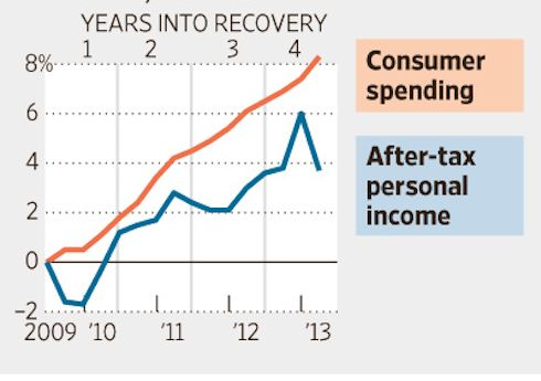 The Wall Street Journal ran this graphic yesterday. Anyone who is banking on consumers to continue spending as they have is out of their mind.