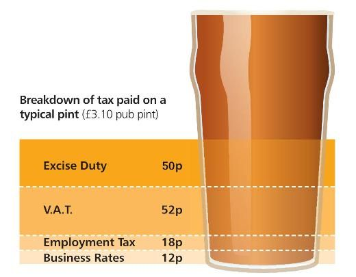 Tax on a pint of beer in uk in 2012, over 33%!?