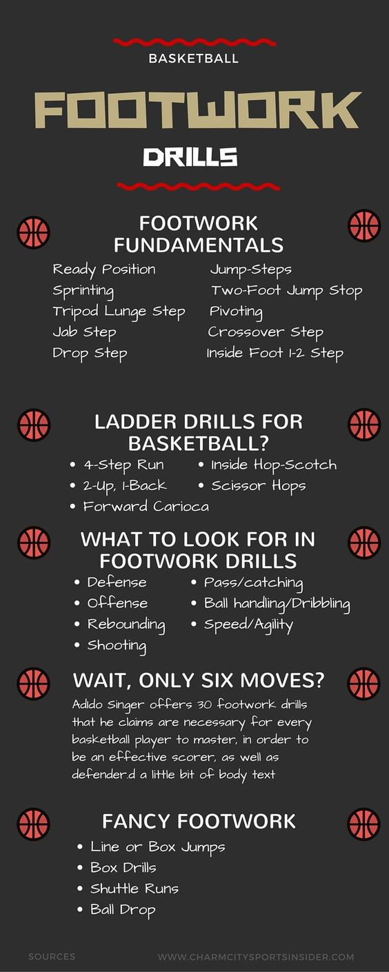 Basketball FOOTWORK DRILLS Resource