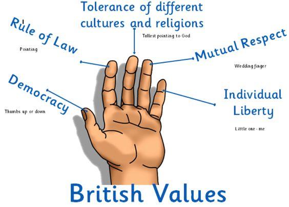 Westfield Primary School - Promoting British Values