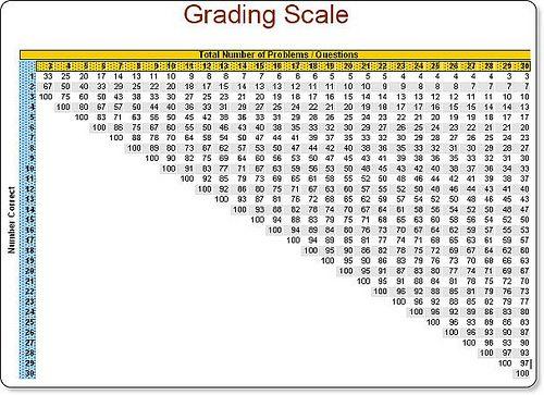 Easy Grader Chart Pdf Graders School Forms Pdf Templates
