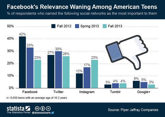 ChartOfTheDay_1563_Facebooks_Relevance_Waning_Among_American_Teens_n