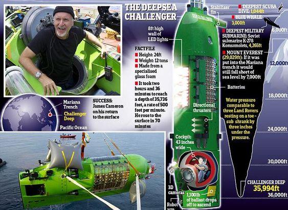A diagram of James Cameron's submarine, Deepsea Challenger.
