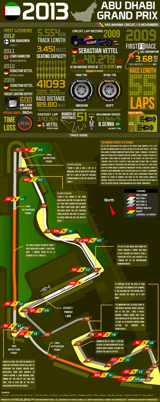 2013 Abu Dhabi Grand Prix - Facts & Figures #F1