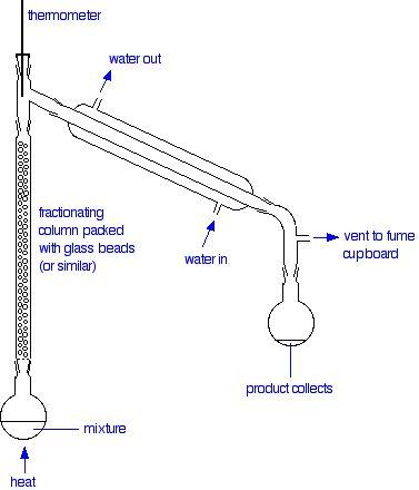 fractional distillation of ideal mixtures of liquids