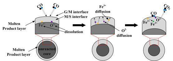 Reduction Behaviors Of Blast Furnace Dust Particles Advances In Engineering Blast Furnace Scientific Articles Behavior