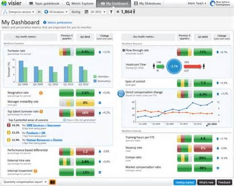 Hr Dashboard With Excel | Hr Database | Pinterest