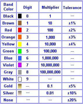 35 Awesome Resistor Color Code Calculator Download Images Electronics Basics Resistors Electronics Circuit