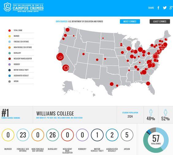 CAMPUS CRIMES ON THE TOP 100 SCHOOLS