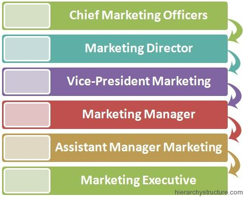 skills of marketing of bajaj auto The average salary for bajaj auto finance ltd employees is rs 605k per year  sales and marketing manager 2 profiles rs 445,824: rs 253k  what your skills are worth in the job market is.
