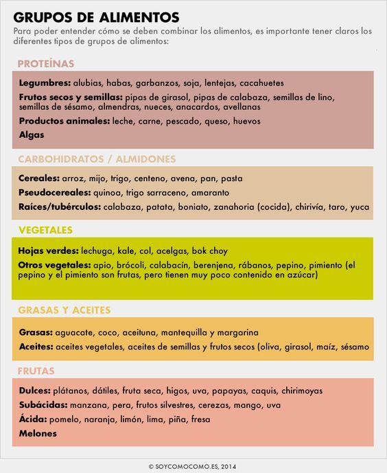 Combinar Bien Los Alimentos Para Una Mejor Digestión Grupos De Alimentos Tabla Nutricional De Alimentos Tablas De Alimentos