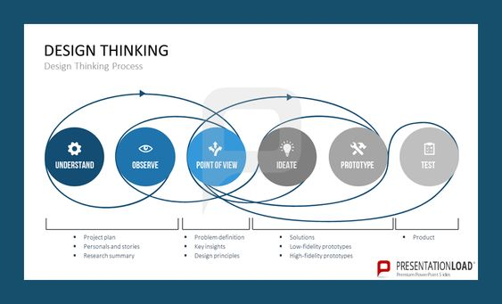 Design Thinking Process Powerpoint template designed by PresentationLoad. www.presentationload.com/design-thinking-templates.html
