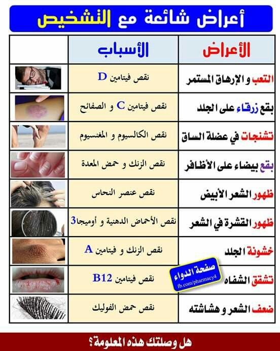Pin By Haifa Hm2 On صحى ومفيد Health Facts Health Facts Food Health And Nutrition