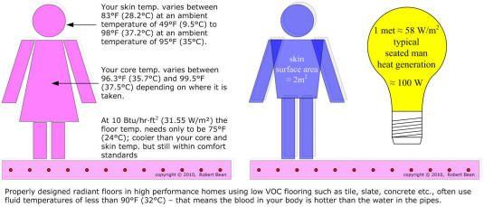 Mean Radiant Temperature Mrt The Radiant Temperatures Of