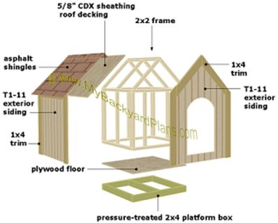 Dog House Plans Exploded View Outdoors Pinterest Dog houses