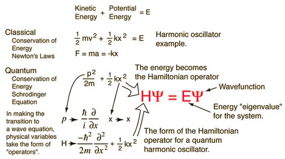 Schrodinger equation explained: