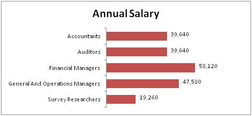 Accounting Annual Salary Graph  Business    School
