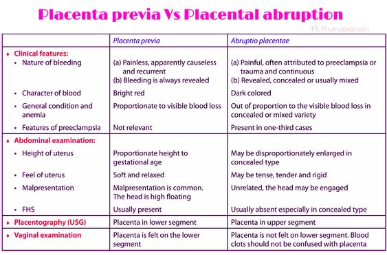 Placenta previa Vs placental abruption: