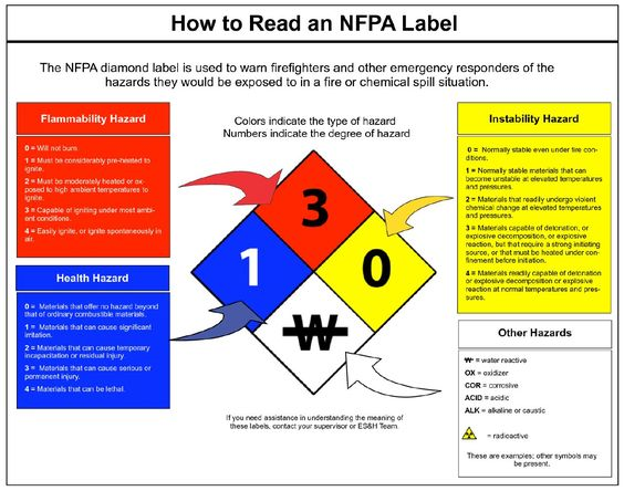 NFPA Labels identify chemical hazards for first responders from ...
