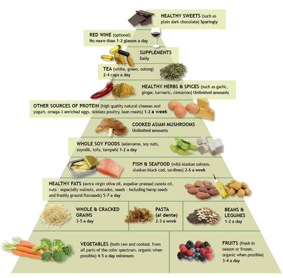 Pyramid of healthy diet