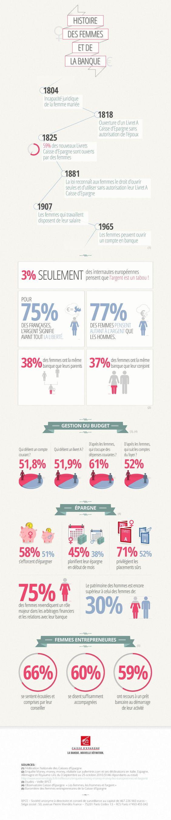 Histoire des droits et usages bancaires des femmes - Culture Banque