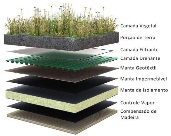Como fazer um telhado verde.: