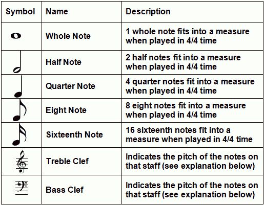 How To Read Music Notes (Part 2) - learn to play piano \/ keyboard - fit note