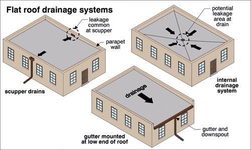 Flatroofrepairideas Flat Roof Roof Drain Flat Roof Construction