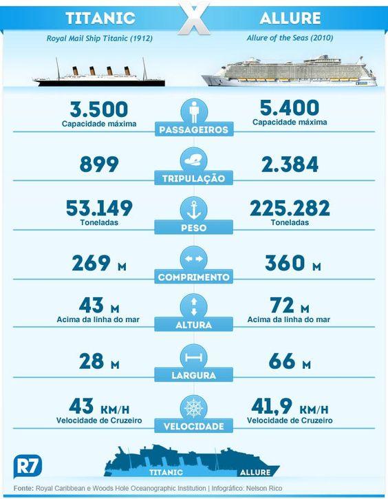 Resultado de imagem para allure vs titanic