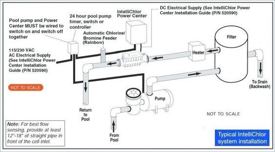 220v Pool Pump Wiring Diagram Pool Pump Inground Concrete Pools Pool Plaster