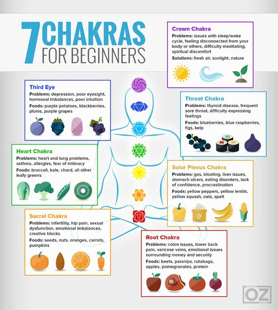 """Chakras infographic and """"matching"""" colored foods to balance the energies.                                                                                                                                                      More"""