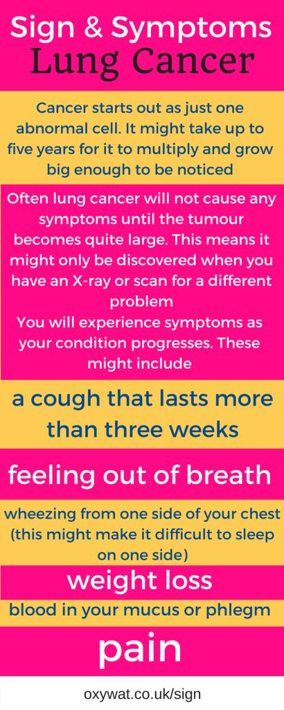 Lung Cancer - Sign & Symptoms - Education with Oxywat.co.uk - Click Here