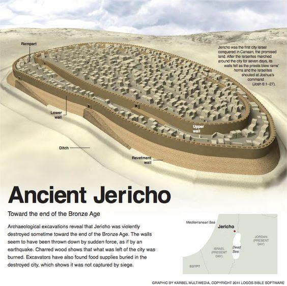 """Résultat de recherche d'images pour """"Jéricho"""""""