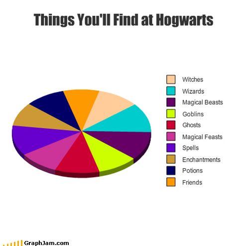 at hogwarts, hogwarts!