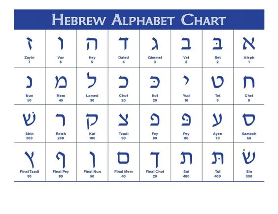 letters that make words how to learn hebrew my learning autos post 27437