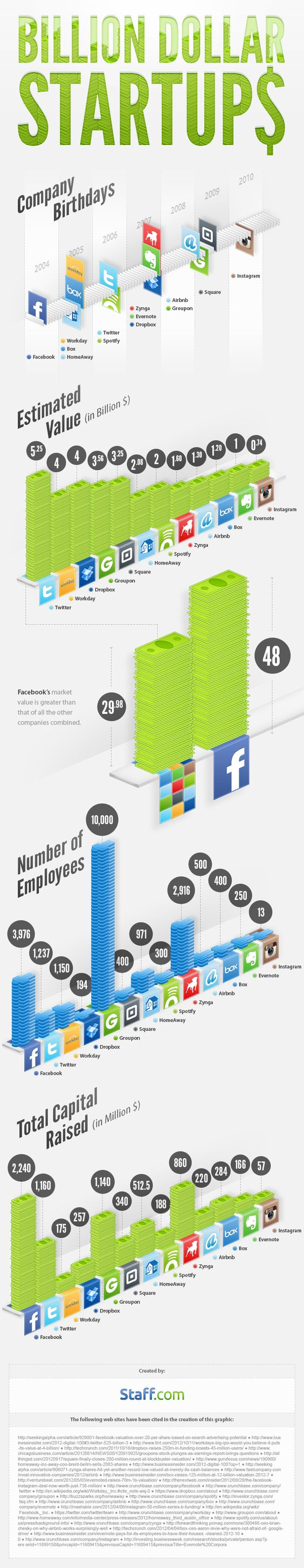 Very nicely designed infographic about social networks valuations. Not a lot of data but what there is is very well visualized. And there are some fun surprises such as the number of employees (compare and contrast Groupon and Instagram in terms of employees and valuation...)